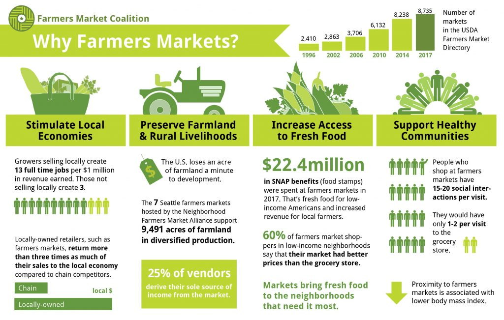 Why farmers markets infographic